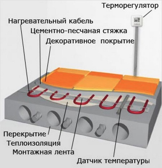 тёплый пол электрический под ламинат