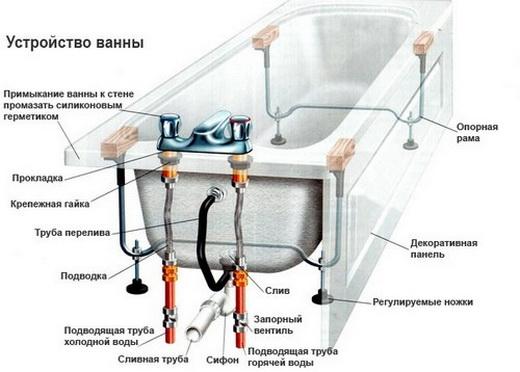 составляющие ванны