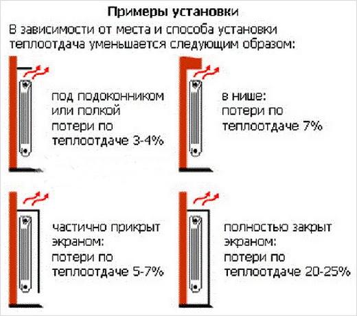 Эффективность работы радиаторов отопления