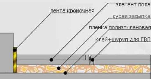 выравнивание пола сухой стяжкой