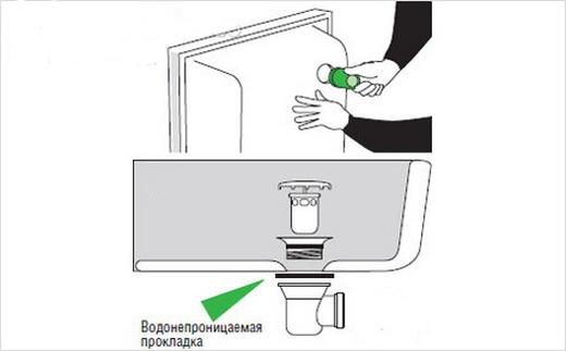 Порядок установки поддона в ванную