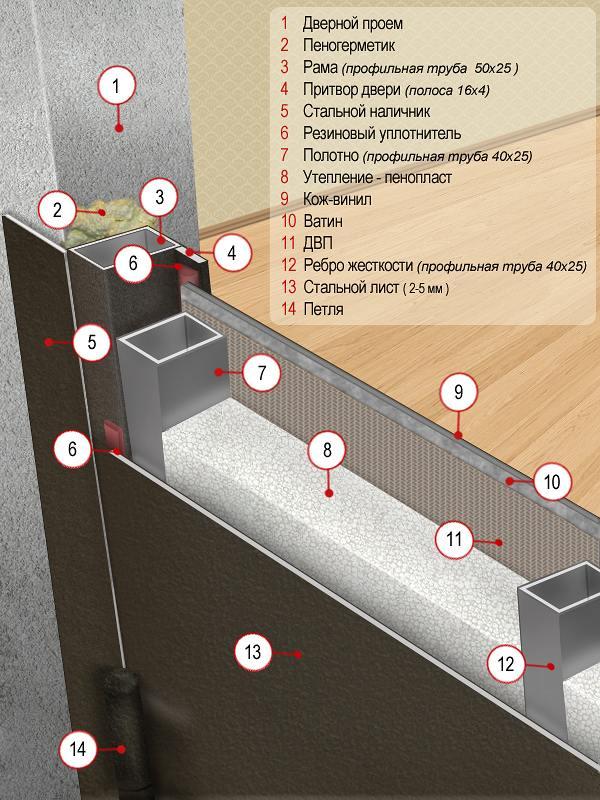изоляция входных металлических дверей