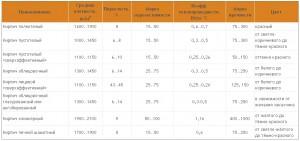 характеристики облицовочных кирпичей