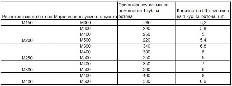 Таблица расчета цемента для фундамента