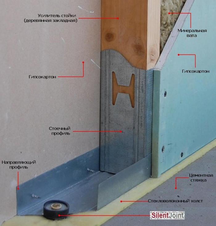 Каркас для гипсокартона на стену пошаговая фото инструкция