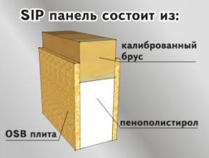 Что такое SIP-панель