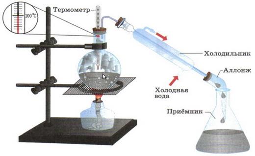 способ дистилляции воды