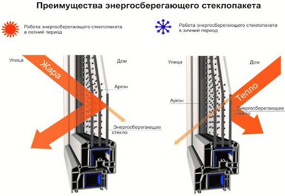 Preimushhestva-tehnologii-energosberezheniya